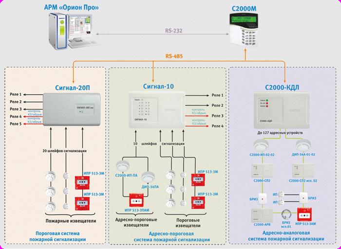 Схема подключения сигнализатора к пожарной системе